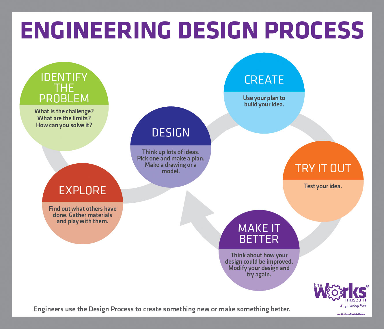 Engineering Design Process – Engineering Design Process Worksheet